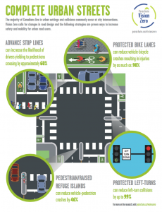 complete urban streets infographic